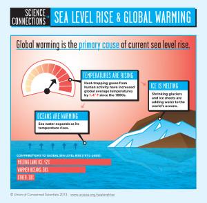 Sea Level Rise FINAL fact 2